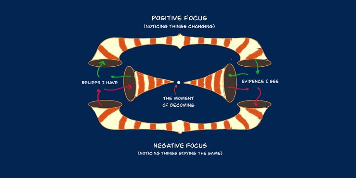positively focused