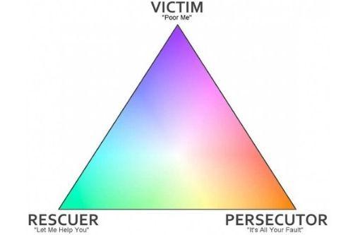 Visual representation of the drama triangle